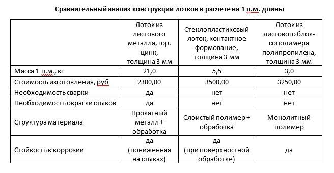 Сравнительный анализ конструкции лотков в расчете на 1 п.м. длины